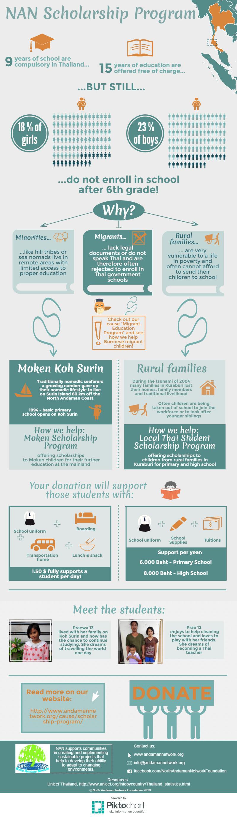 nan-scholarship-program
